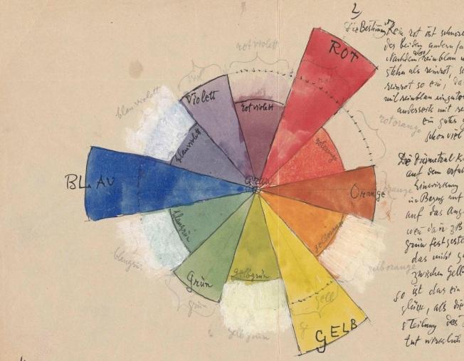 Paul Klee, Teoría de la configuración pictórica